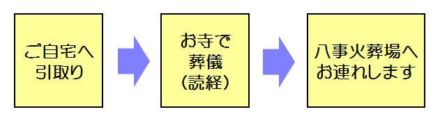 流れ(八事)
